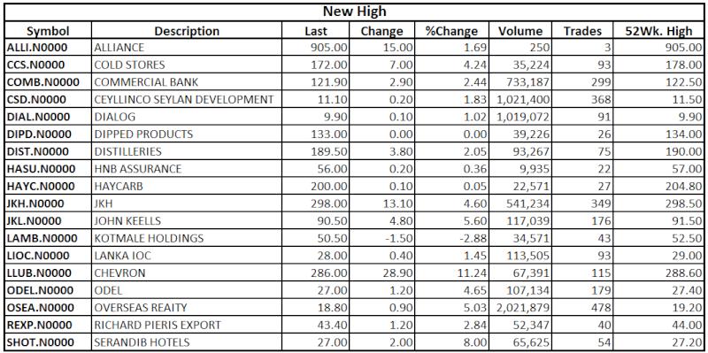 Trade Summary Market - 20/05/2013 High14