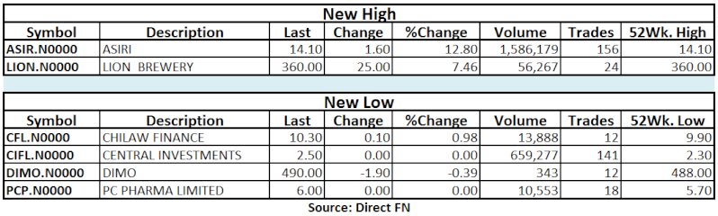 Trade Summary Market - 23/04/2013 Hilo11