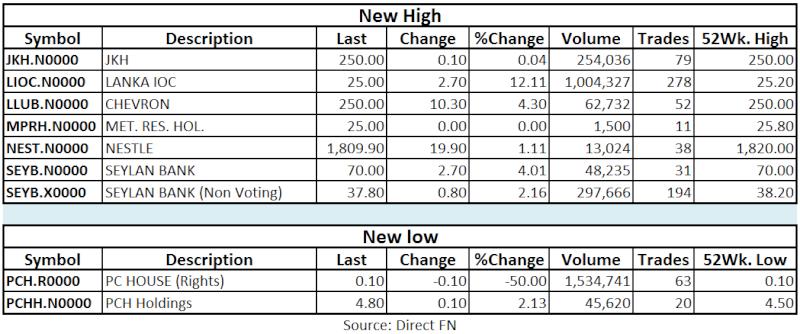 Trade Summary Market - 30/04/2013 Hilo15