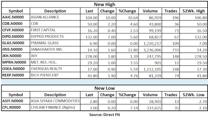 Trade Summary Market - 16/05/2013 Hilo21