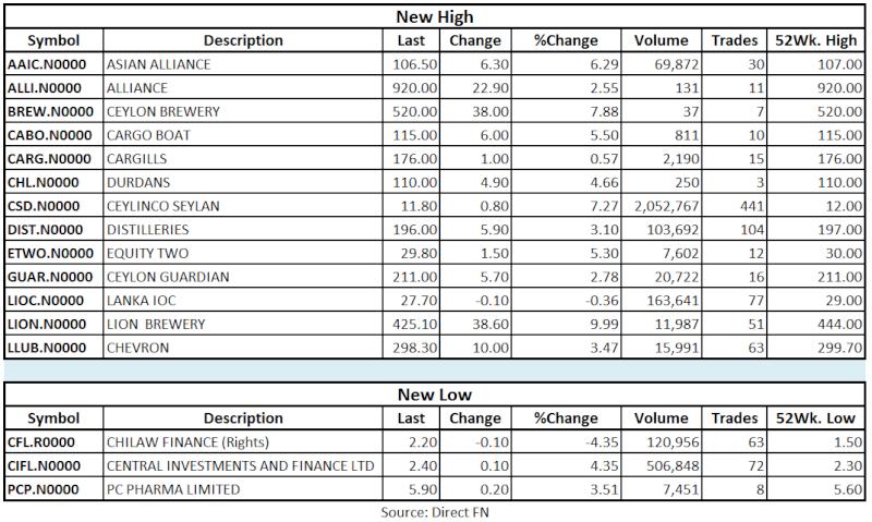 Trade Summary Market - 22/05/2013 Hilo23
