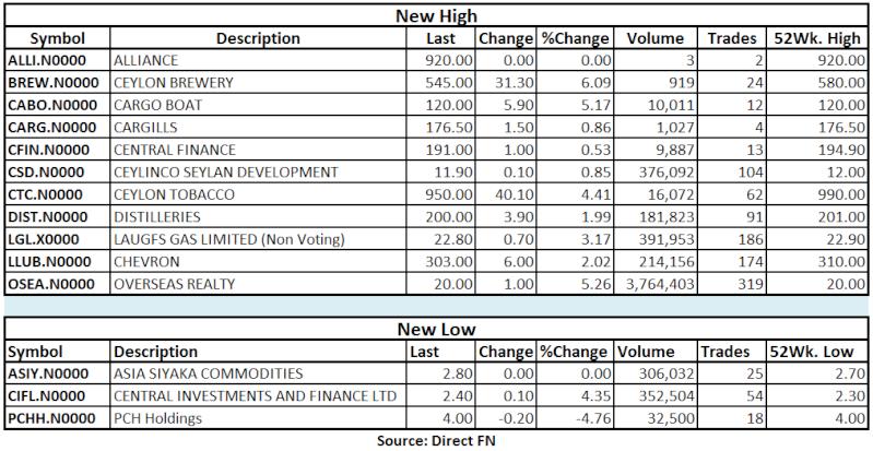 Trade Summary Market - 23/05/2013 Hilo24