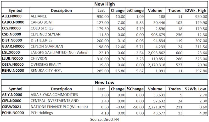 Trade Summary Market - 27/05/2013 Hilo25