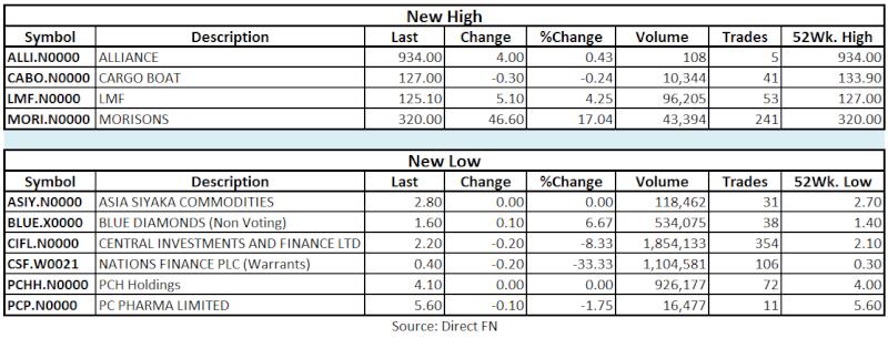 Trade Summary Market - 28/05/2013 Hilo26