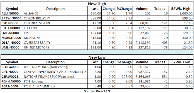 Trade Summary Market - 29/05/2013 Hilo27