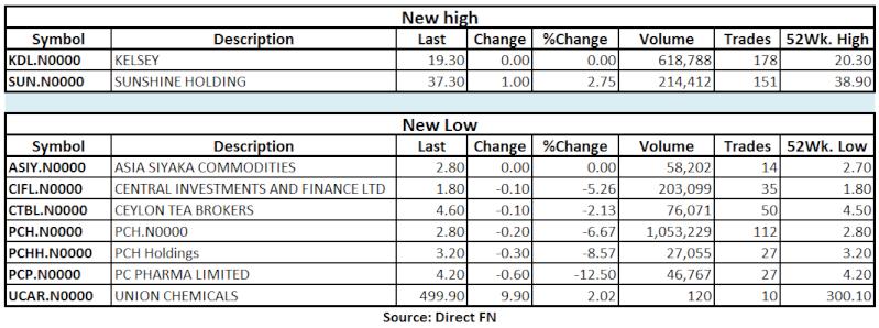 Trade Summary Market - 07/06/2013 Hilo34
