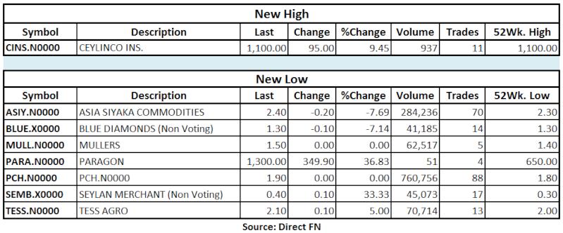 Trade Summary Market - 27/06/2013 Hilo42