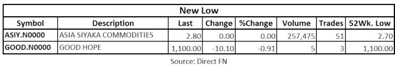 Trade Summary Market - 09/05/2013 Lo11