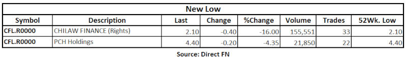 Trade Summary Market - 20/05/2013 Low10