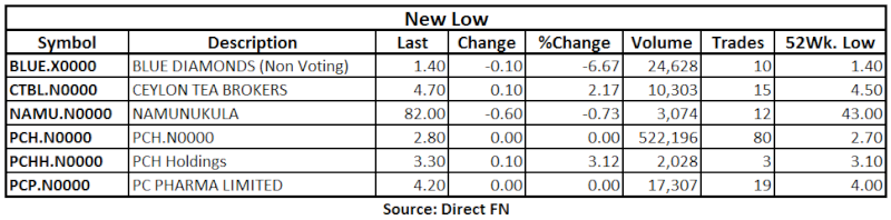 Trade Summary Market - 10/06/2013 Low11