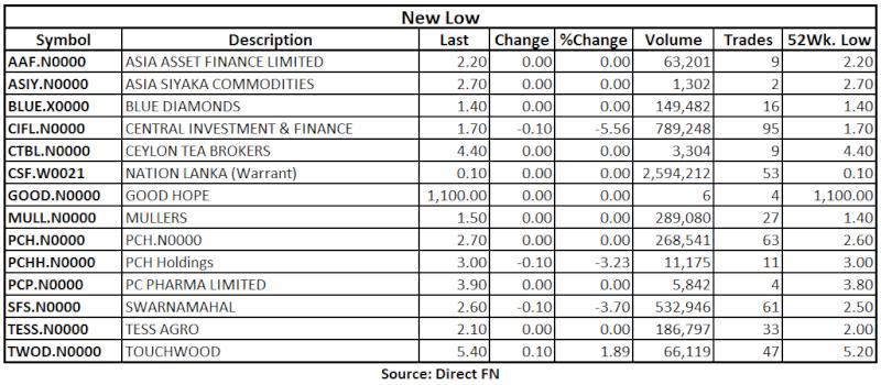 Trade Summary Market - 13/06/2013 Low12