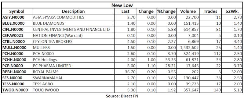 Trade Summary Market - 14/06/2013 Low13