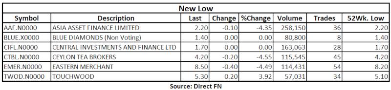Trade Summary Market - 17/06/2013 Low14