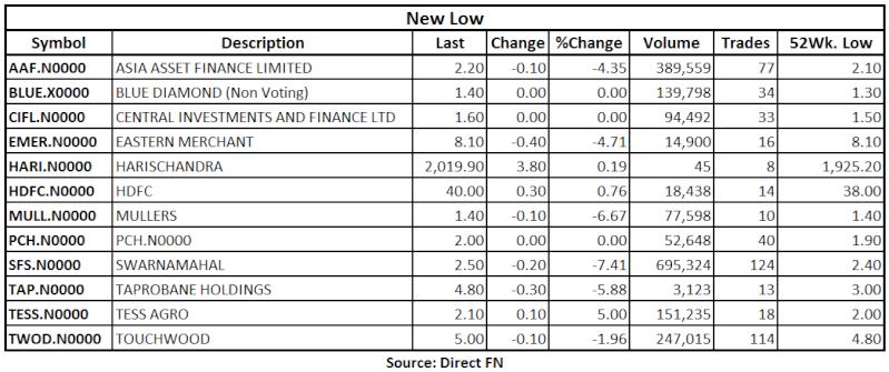 Trade Summary Market - 21/06/2013 Low15