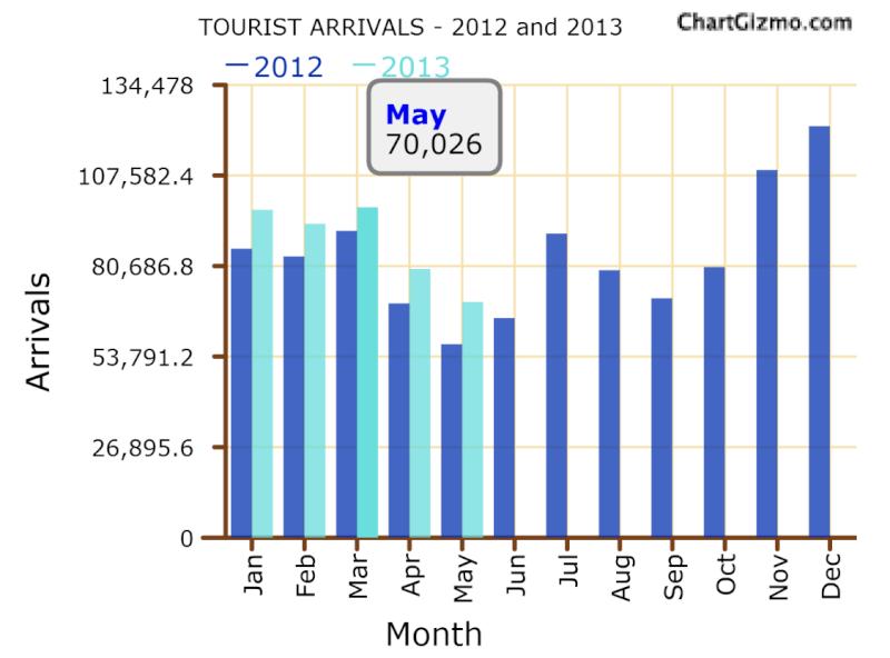 Sri Lanka's May Tourist Arrivals: Summary May10