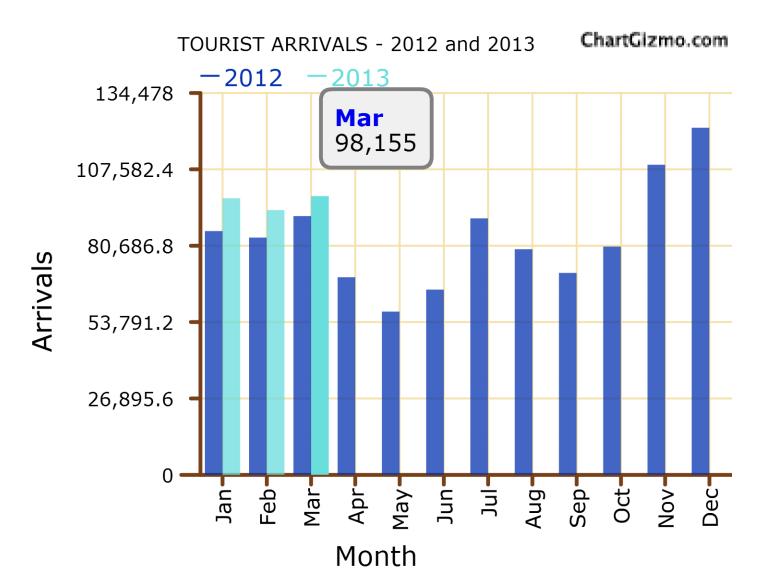 Sri Lanka tourist arrivals up 7.7-pct in March, Indian arrivals plunge Tour11