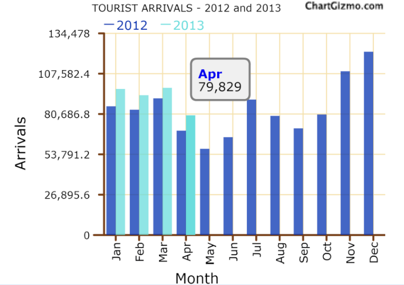 Tourist arrivals to Sri Lanka up 14.7-pct in April Tour12