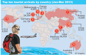 Tourist arrivals a numbers game with a 50% discount Touris10