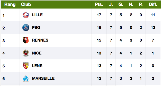 Championnat de France de football LIGUE 1 -2020 -2021 - Page 6 Cap10098