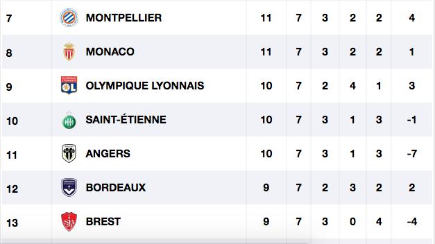 Championnat de France de football LIGUE 1 -2020 -2021 - Page 6 Cap10099