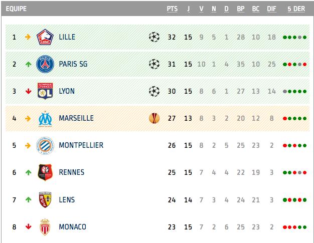 Championnat de France de football LIGUE 1 2020 -2021 - Page 3 Cap11561