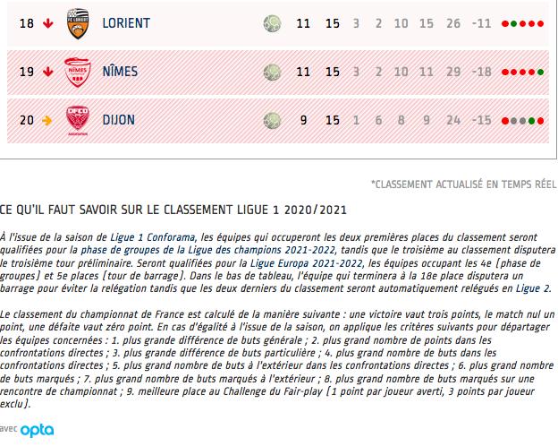 Championnat de France de football LIGUE 1 2020 -2021 - Page 3 Cap11564