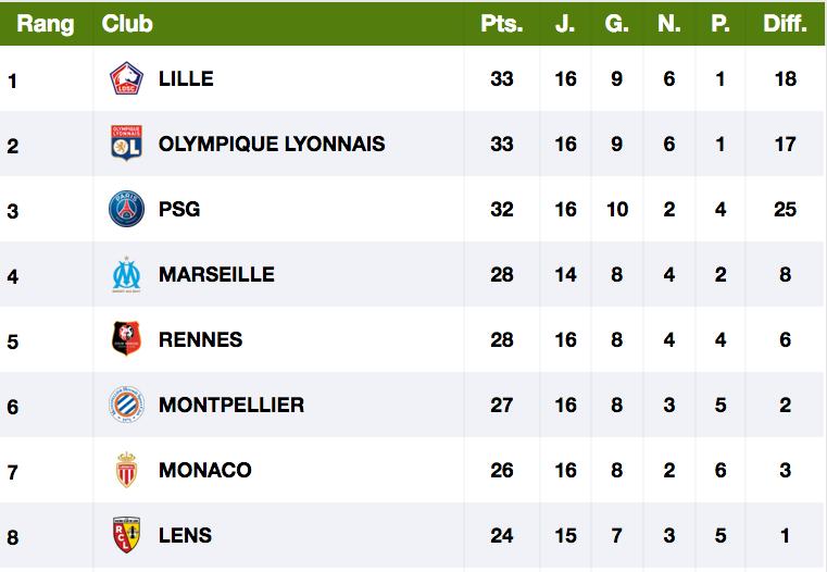 Championnat de France de football LIGUE 1 2020 -2021 - Page 3 Cap11605