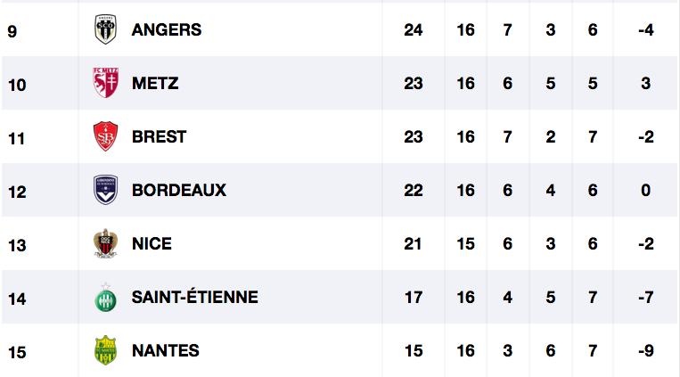 Championnat de France de football LIGUE 1 2020 -2021 - Page 3 Cap11606