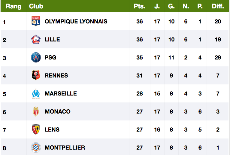 FOOTBALL MONTPELLIER 2020 2021 - Page 2 Cap11634