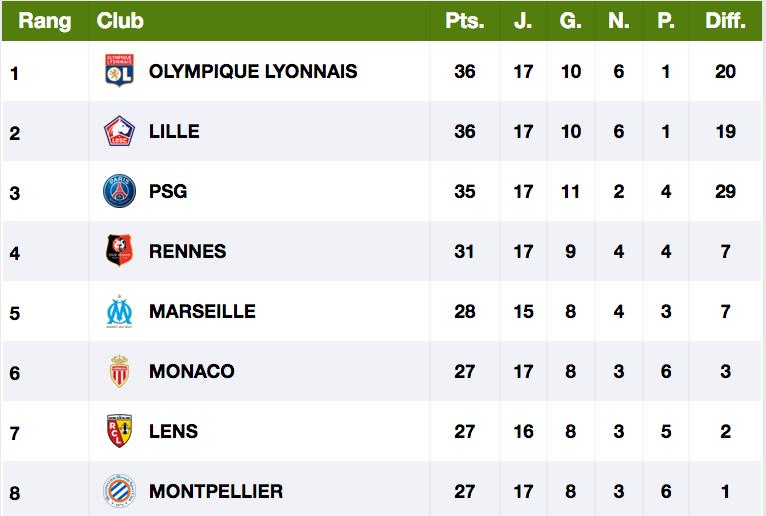 Championnat de France de football LIGUE 1 2020 -2021 - Page 4 Cap11634