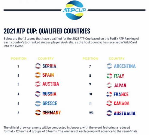 ATP CUP 2021 - Page 2 Cap11655