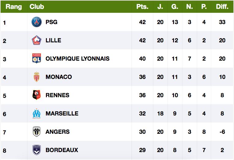 Championnat de France de football LIGUE 1 2020 -2021 - Page 6 Cap11816