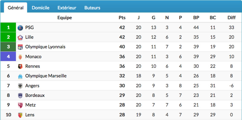 FOOTBALL MONTPELLIER 2020 2021 - Page 2 Cap11820