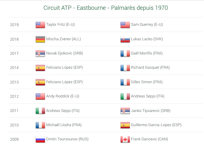 ATP EASTBOURNE 2021 Cap11835