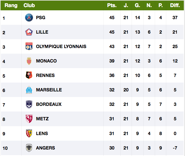 FOOTBALL MONTPELLIER 2020 2021 - Page 2 Cap11871