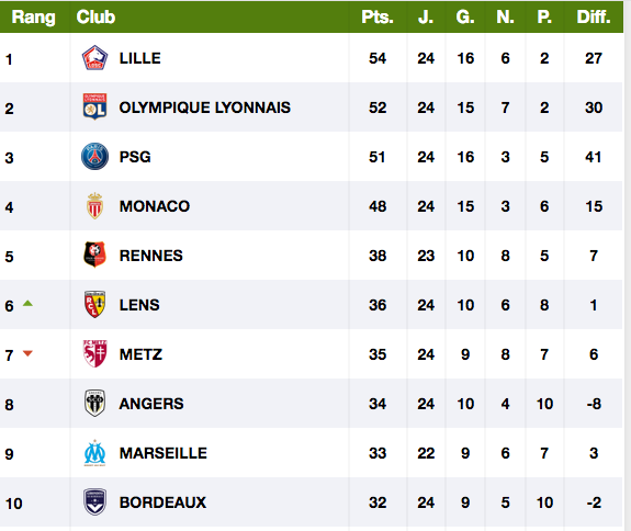 FOOTBALL MONTPELLIER 2020 2021 - Page 3 Cap12106