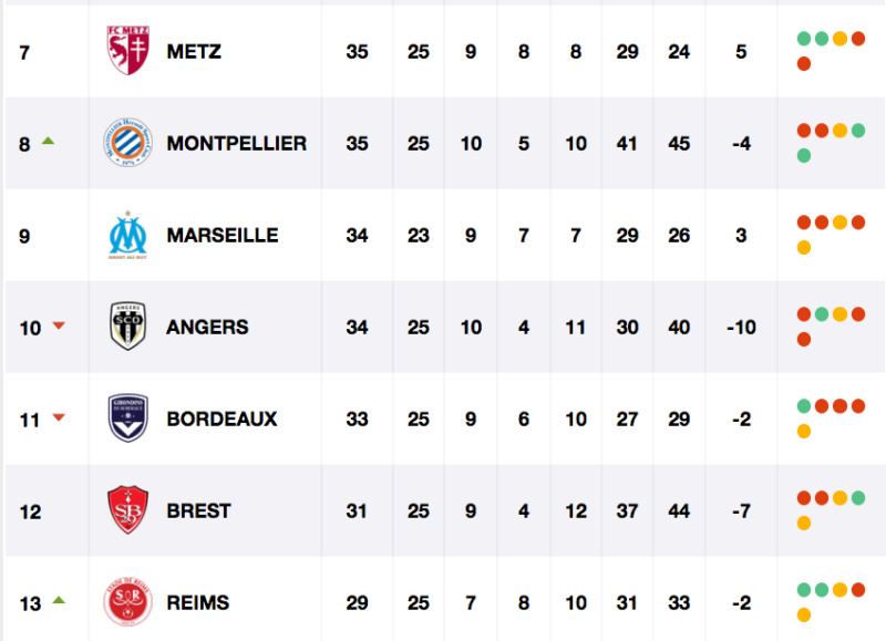 FOOTBALL MONTPELLIER 2020 2021 - Page 3 Cap12219