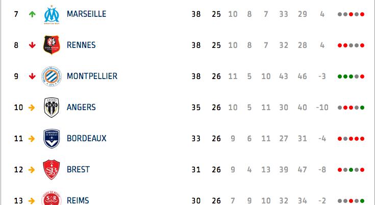 Championnat de France de football LIGUE 1 2020 -2021 - Page 12 Cap12330