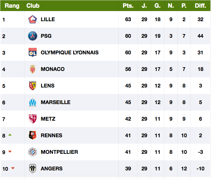 FOOTBALL MONTPELLIER 2020 2021 - Page 4 Cap12675