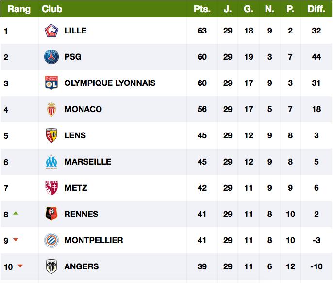 Championnat de France de football LIGUE 1 2020 -2021 - Page 15 Cap12675