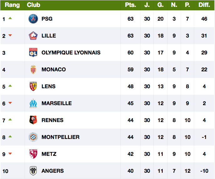 FOOTBALL MONTPELLIER 2020 2021 - Page 4 Cap12835