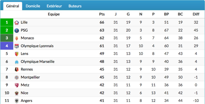 FOOTBALL MONTPELLIER 2020 2021 - Page 4 Cap13198