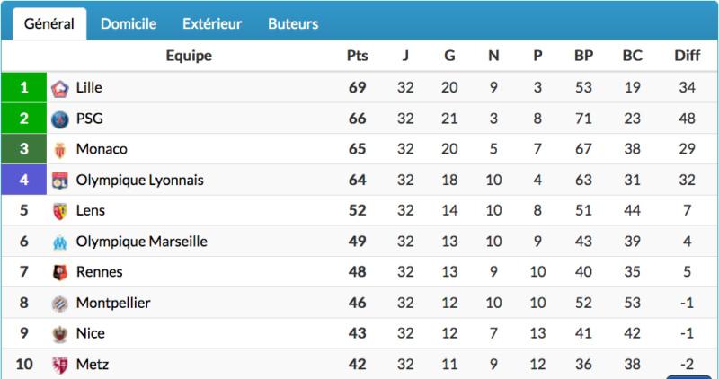 Championnat de France de football LIGUE 1 2020 -2021 - Page 18 Cap13359