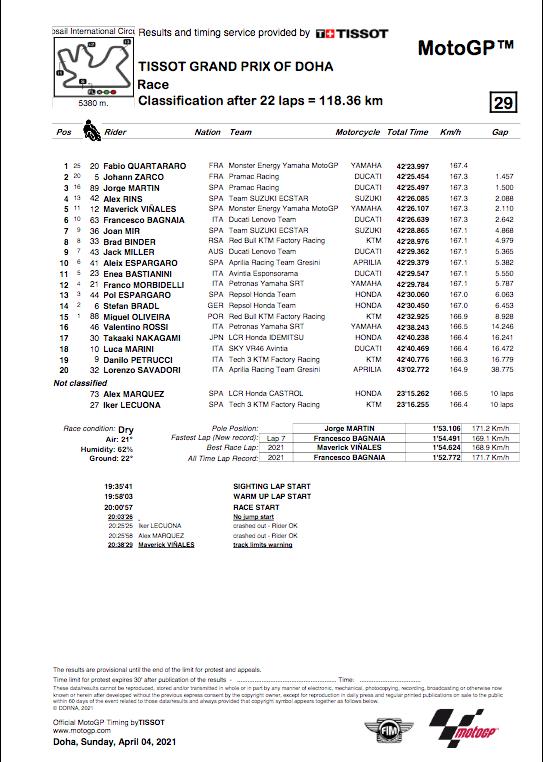 MOTO GP GRAND PRIX DOHA 2021 Cap13401