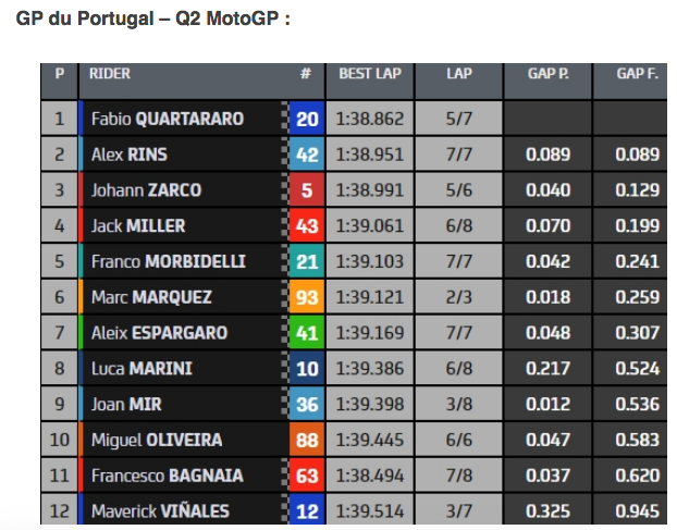 MOTO Grand Prix 888 du Portugal 2021 - Page 2 Cap13497