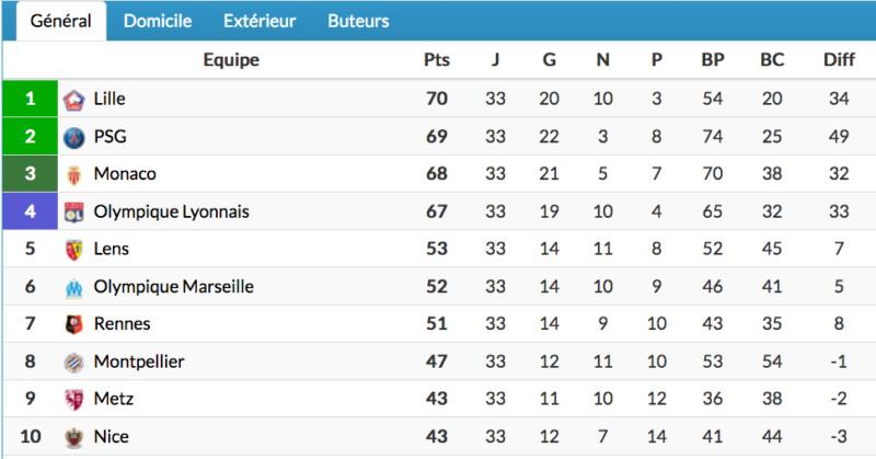 Championnat de France de football LIGUE 1 2020 -2021 - Page 19 Cap13579
