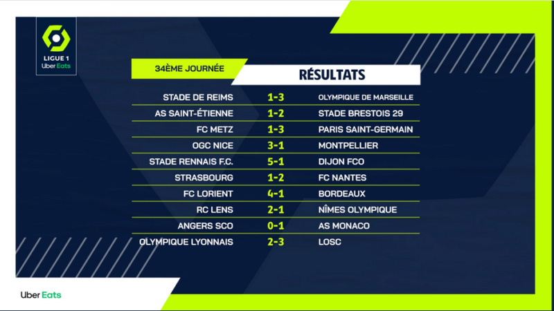 Championnat de France de football LIGUE 1 2020 -2021 - Page 20 Cap13749