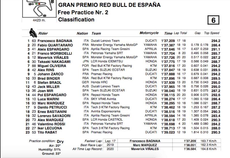 MOTO GP GRAND PRIX D'ESPAGNE 2021 Cap13804