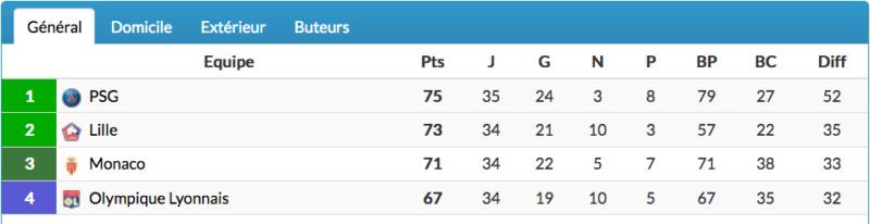 Championnat de France de football LIGUE 1 2020 -2021 - Page 20 Cap13837