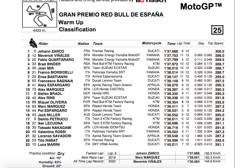 MOTO GP GRAND PRIX D'ESPAGNE 2021 - Page 2 Cap13846